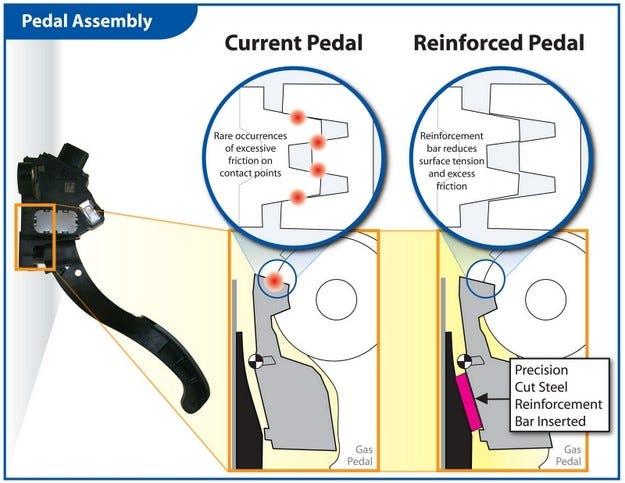 Проблемът с педала на газта при Toyota няма нищо общо с електрониката