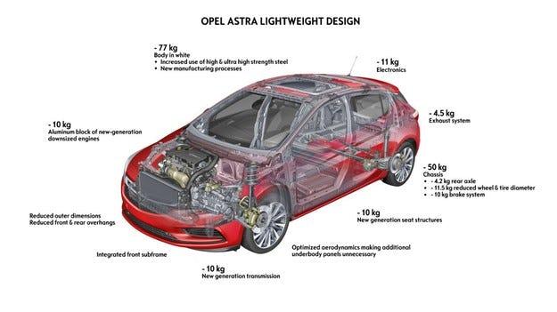 Новият Opel Astra търси максимална ефективност