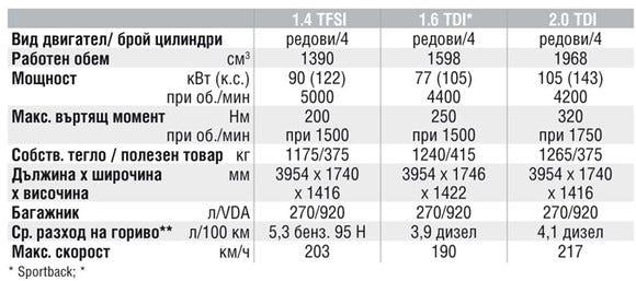 Спецификации на двигателите на Audi A1