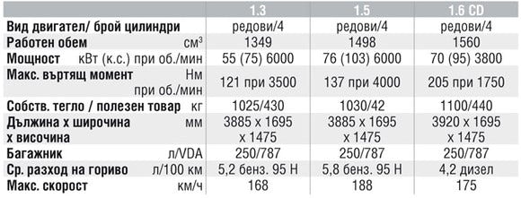 Спецификации на двигателите на Mazda 2
