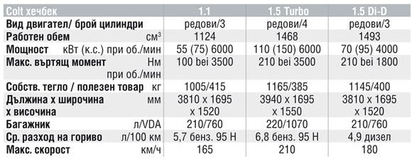 Спецификации на двигателите на Mitsubishi Colt