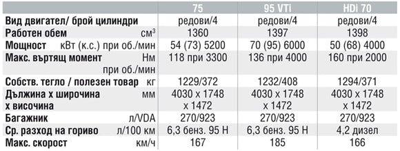 Спецификации на двигателите на Peugeot 207