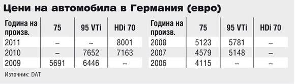 Цени на Peugeot 207 в Германия
