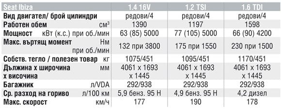 Спецификации на двигателите на Seat Ibiza