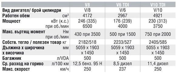Спецификации на двигателите на Volkswagen Phaeton