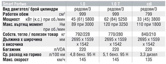 Спецификации на двигателите на Smart ForTwo