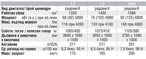 Спецификации на двигателите на Suzuki Swift