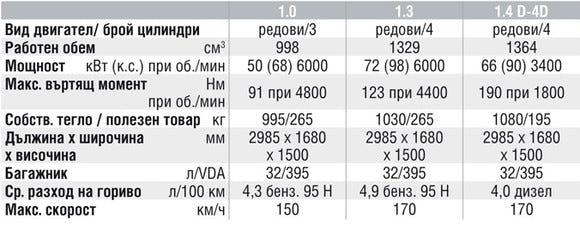 Спецификации на двигателите на Toyota iQ