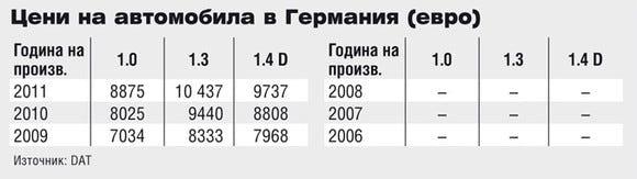 Цени на Toyota iQ в Германия