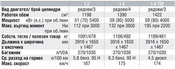 Спецификации на двигателите на Volkswagen Polo