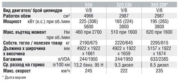 Спецификации на двигателите на Mercedes-Benz R