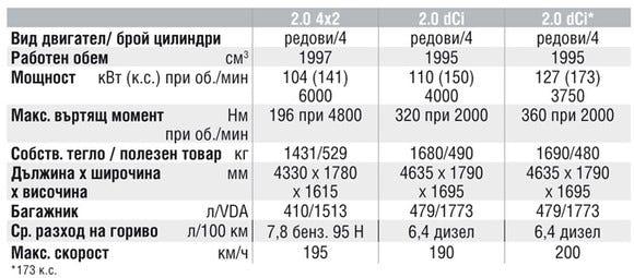 Спецификации на двигателите на Nissan X-Trail