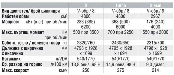 Спецификации на двигателите на Porsche Cayenne
