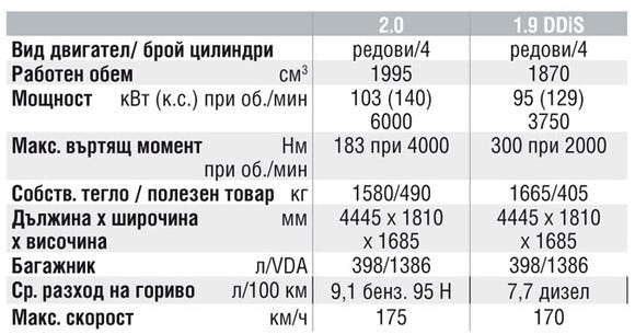 Спецификации на двигателите на Suzuki Grand Vitara