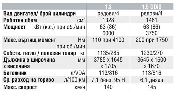 Спецификации на двигателите на Suzuki Jimny