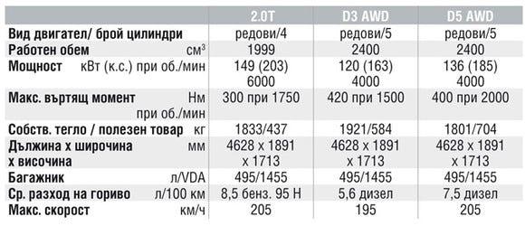 Спецификации на двигателите на Volvo XC60