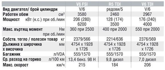 Спецификации на двигателите на Volkswagen Touareg