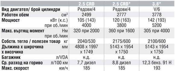 Спецификации на двигателите на Chrysler Voyager