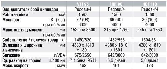 Спецификации на двигателите на Citroen Berlingo II