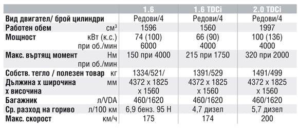 Спецификации на двигателите на Ford C-MAX