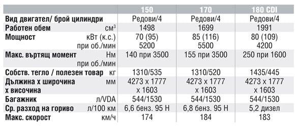 Спецификации на двигателите на Mercedes-Benz B