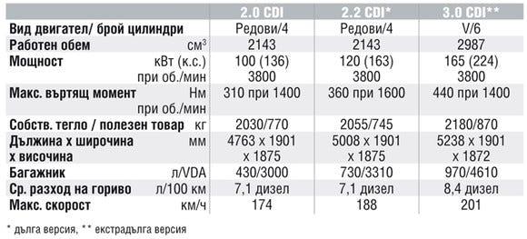 Спецификации на двигателите на Mercedes-Benz V