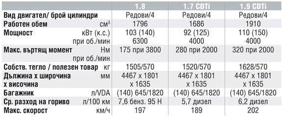 Спецификации на двигателите на Opel Zafira