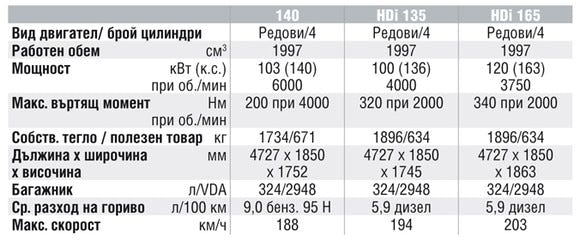 Спецификации на двигателите на Peugeot 807