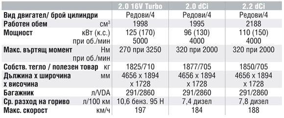 Спецификации на двигателите на Renault Espace
