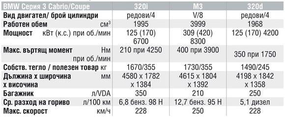 Спецификации на двигателите на BMW 3-Cabrio