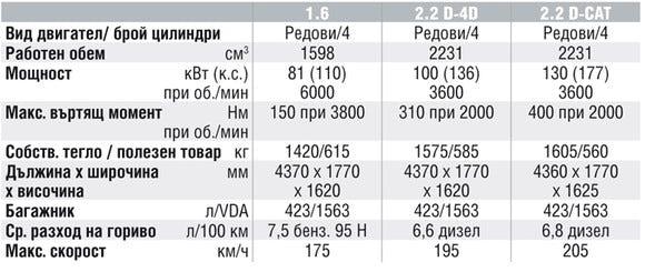 Спецификации на двигателите на Toyota Corolla Verso