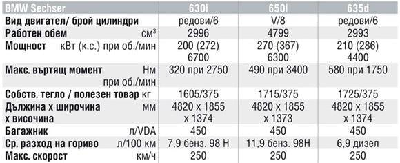 Спецификации на двигателите на BMW 6 Series