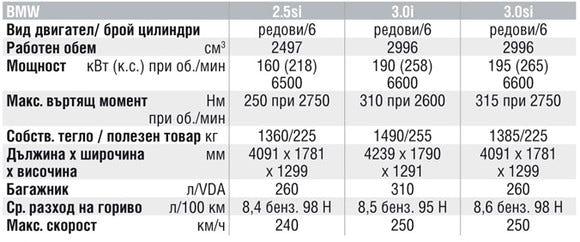 Спецификации на двигателите на BMW Z4