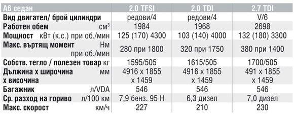 Спецификации на двигателите на Audi A6