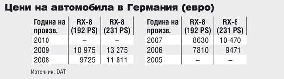 Цени на Mazda RX-8 в Германия