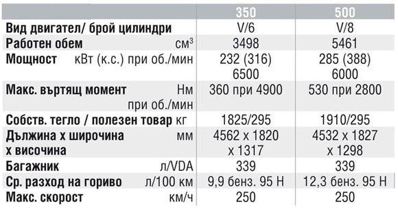 Спецификации на двигателите на Mercedes-Benz SL