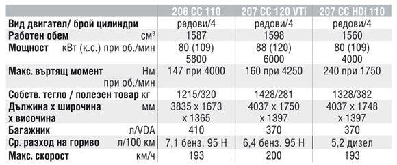Спецификации на двигателите на Peugeot 206 CC
