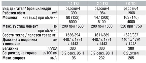 Спецификации на двигателите на Volkswagen Eos
