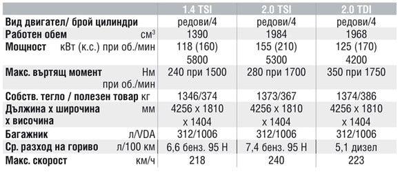 Спецификации на двигателите на Volkswagen Scirocco