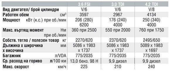 Спецификации на двигателите на Audi Q7