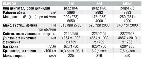 Спецификации на двигателите на BMW X5