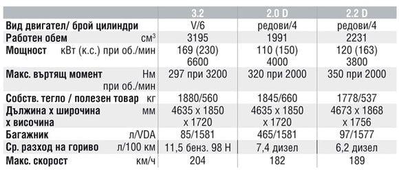 Спецификации на двигателите на Chevrolet Captiva