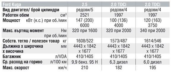 Спецификации на двигателите на Ford Kuga