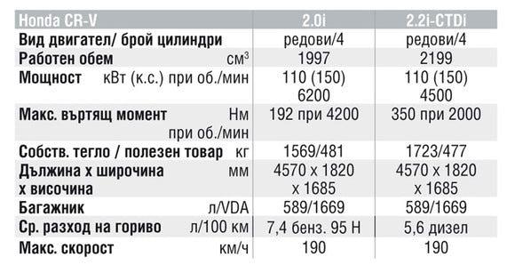 Спецификации на двигателите на Honda CR-V