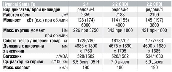 Спецификации на двигателите на Hyundai Santa Fe