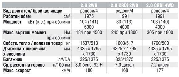Спецификации на двигателите на Hyundai Tucson
