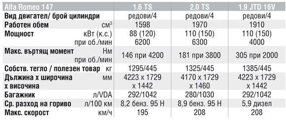 Спецификации на двигателите на Alfa Romeo 147