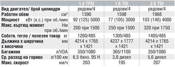Спецификации на двигателите на Audi A3