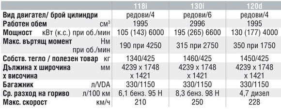 Спецификации на двигателите на BMW 1 Series