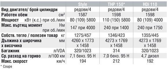 Спецификации на двигателите на Citroen C4